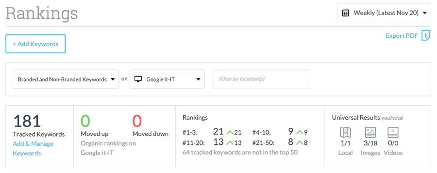 Moz Pro utilizzato per ottimizzare il redesign di Autohotel.it