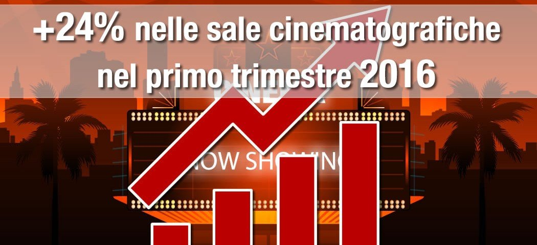 Incremento del 24% nelle sale cinematografiche