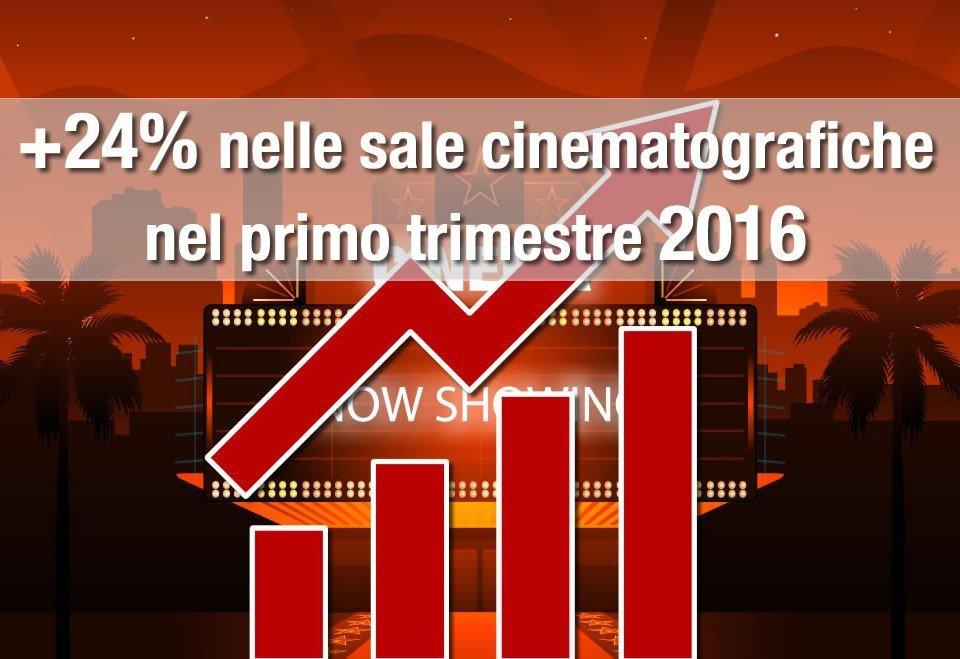 Incremento del 24% nelle sale cinematografiche