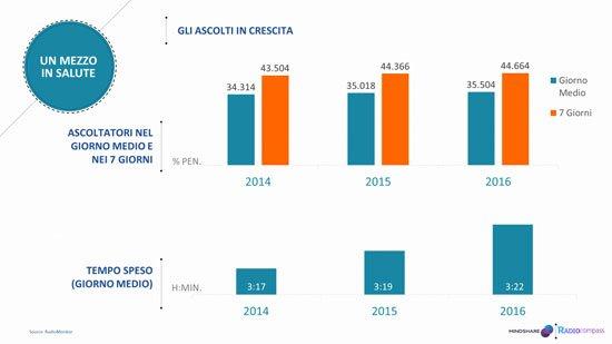 Infografica sul numero di ascoltatori della radio dal 2017 al 2016