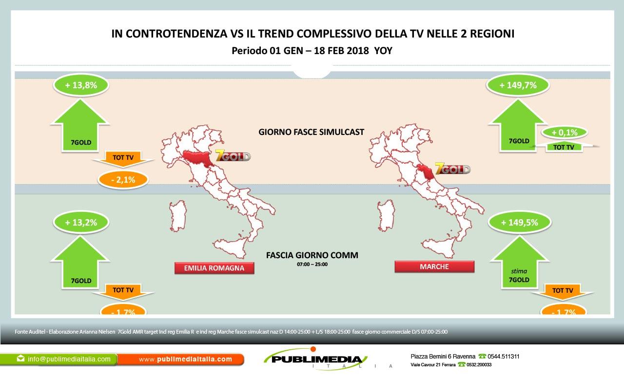 7Gold comparazione con l'andamento complessivo delle TV in Emilia-Romagna e Marche